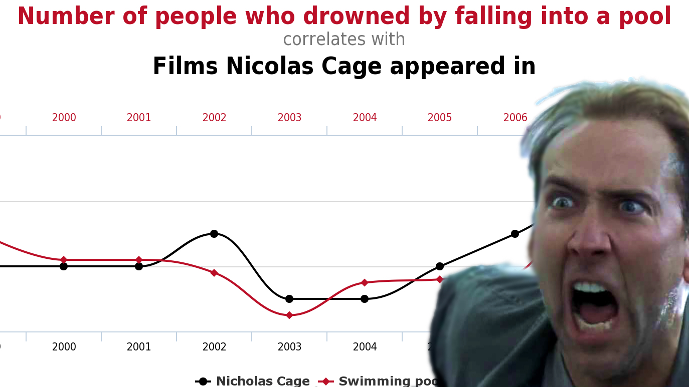 Nicholas Cage pic alongside a graph